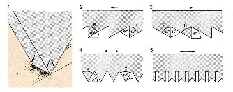 1 — схема работы зубьев пилы: